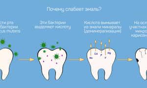 Кальций — минерал для зубов